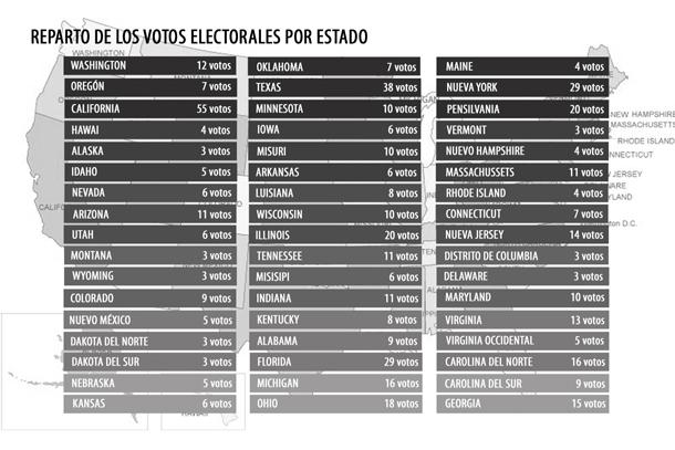 678919_reparto-votos-electorales-eeuu-elecciones_610_original_imagen